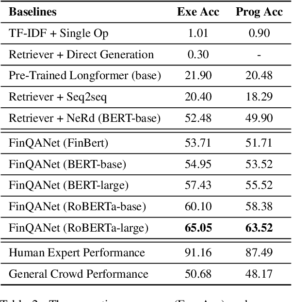 Figure 4 for FinQA: A Dataset of Numerical Reasoning over Financial Data