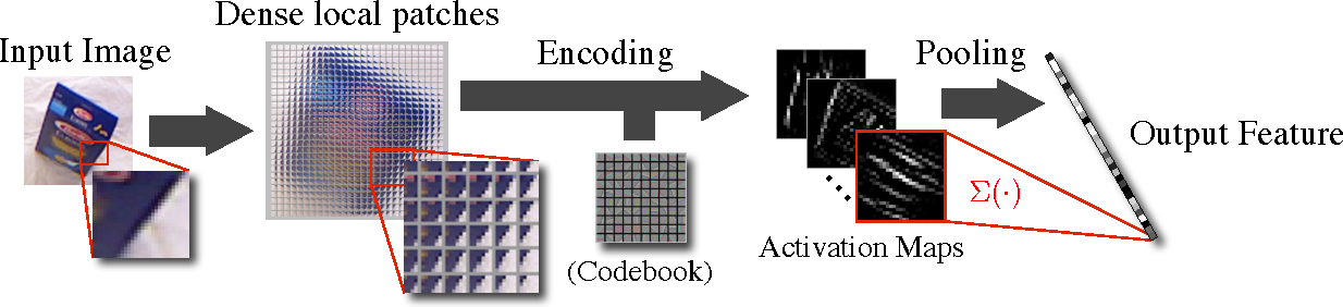 Figure 1 for Pooling-Invariant Image Feature Learning