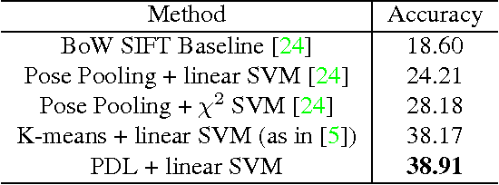 Figure 4 for Pooling-Invariant Image Feature Learning