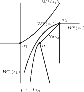 Fig. 4.4.2 : The bifurcation from U2 to U3