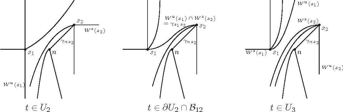 Fig. 4.4.3 : The bifurcation from U3 to U4