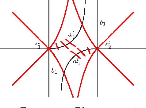Fig. 4.7.3 : The subset A