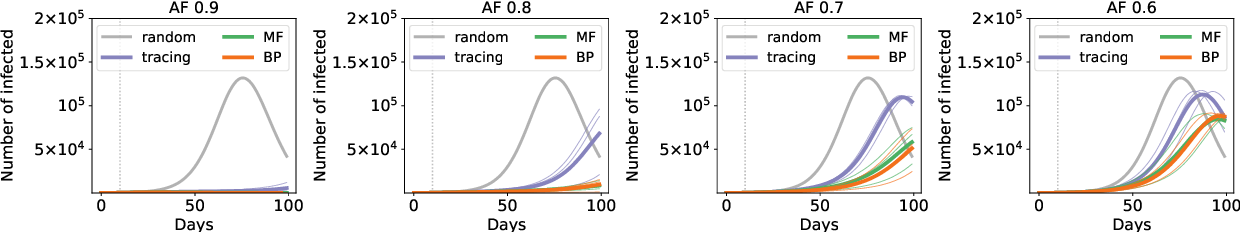 Figure 4 for Epidemic mitigation by statistical inference from contact tracing data