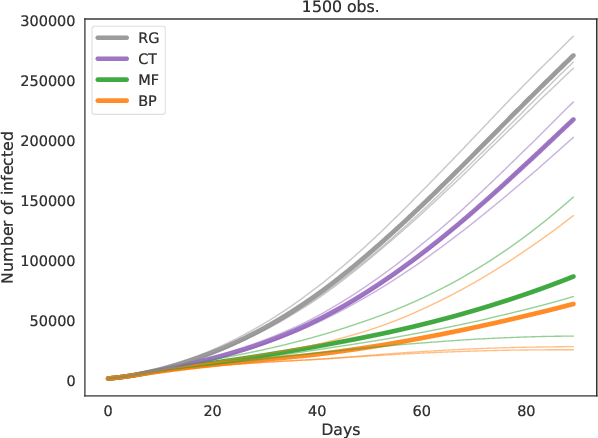 Figure 1 for Epidemic mitigation by statistical inference from contact tracing data