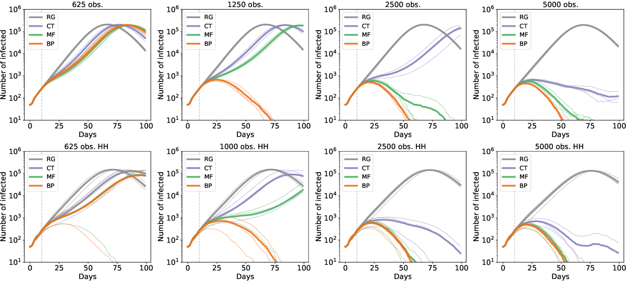 Figure 2 for Epidemic mitigation by statistical inference from contact tracing data