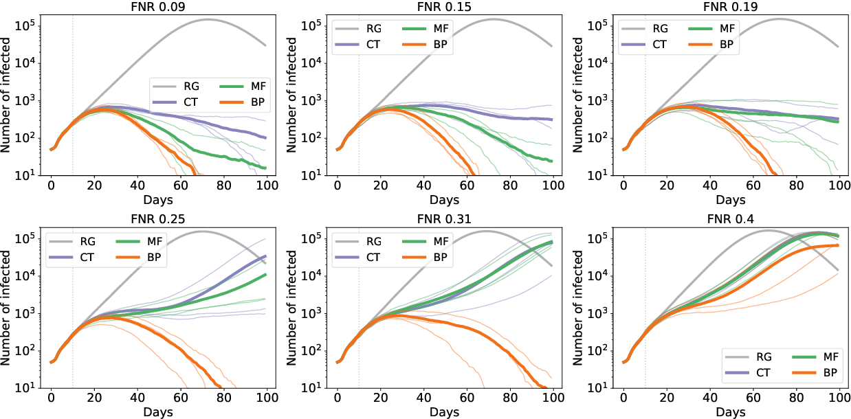 Figure 3 for Epidemic mitigation by statistical inference from contact tracing data