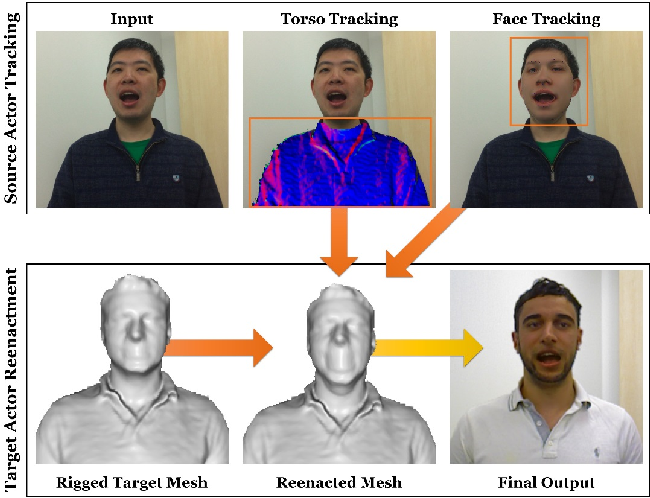 Figure 3 for HeadOn: Real-time Reenactment of Human Portrait Videos