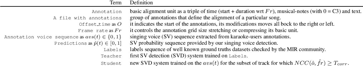 Figure 2 for DALI: a large Dataset of synchronized Audio, LyrIcs and notes, automatically created using teacher-student machine learning paradigm