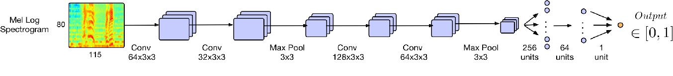 Figure 3 for DALI: a large Dataset of synchronized Audio, LyrIcs and notes, automatically created using teacher-student machine learning paradigm