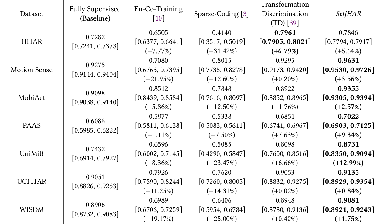 Figure 4 for SelfHAR: Improving Human Activity Recognition through Self-training with Unlabeled Data