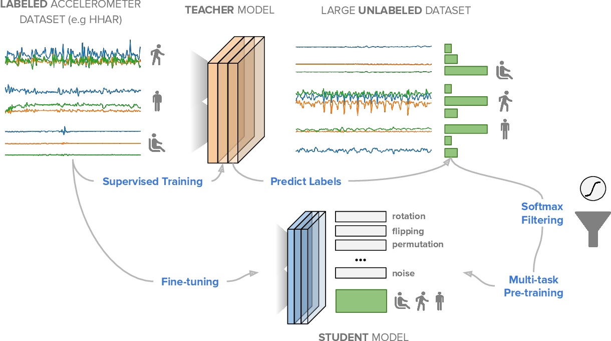 Figure 1 for SelfHAR: Improving Human Activity Recognition through Self-training with Unlabeled Data