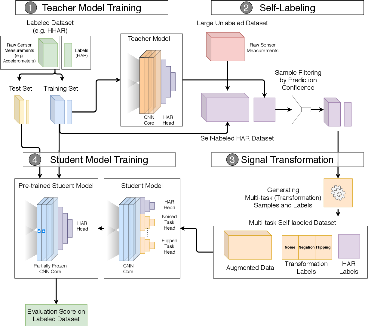 Figure 3 for SelfHAR: Improving Human Activity Recognition through Self-training with Unlabeled Data