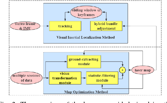 Figure 2 for Laser map aided visual inertial localization in changing environment