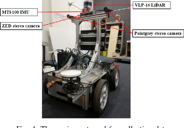 Figure 4 for Laser map aided visual inertial localization in changing environment