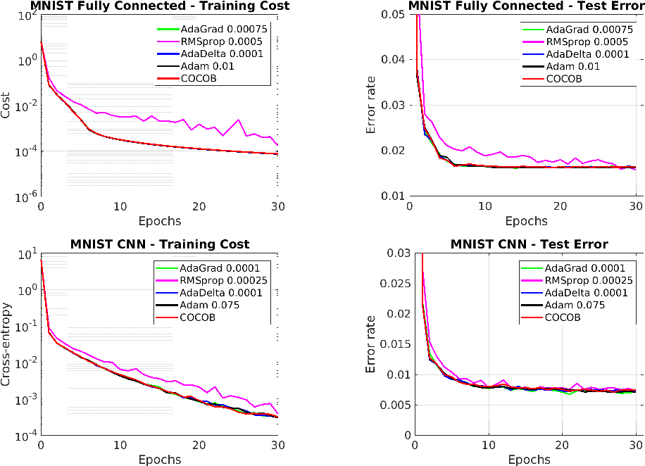 Figure 2 for Training Deep Networks without Learning Rates Through Coin Betting