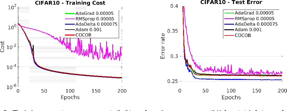 Figure 3 for Training Deep Networks without Learning Rates Through Coin Betting
