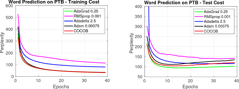 Figure 4 for Training Deep Networks without Learning Rates Through Coin Betting