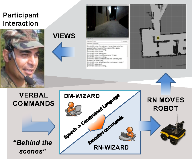 Figure 1 for Applying the Wizard-of-Oz Technique to Multimodal Human-Robot Dialogue