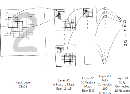 Figure 1 for Recognition of convolutional neural network based on CUDA Technology