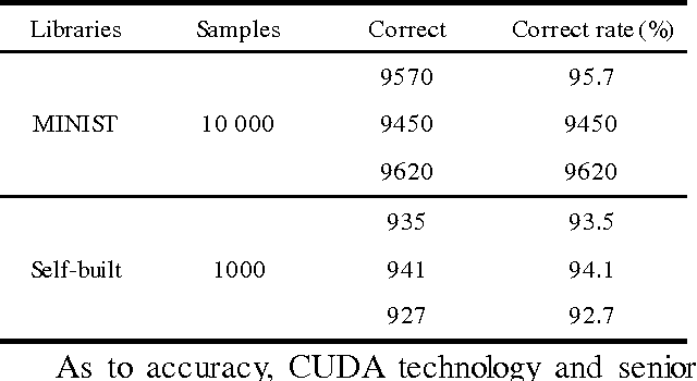 Figure 3 for Recognition of convolutional neural network based on CUDA Technology