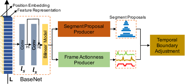 Figure 3 for Multi-granularity Generator for Temporal Action Proposal