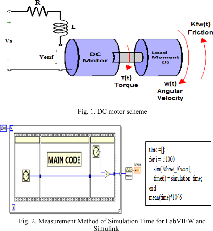 Figure 1 from Simulation time analysis of MATLAB/Simulink and