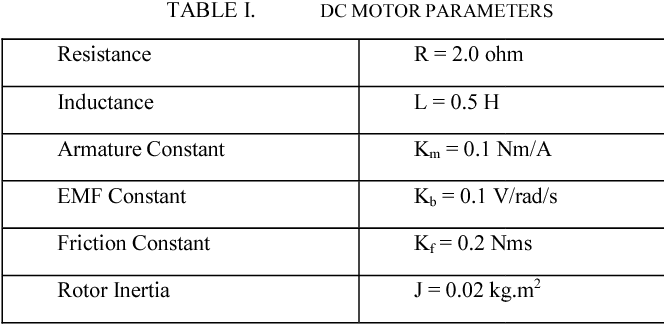 Table I from Simulation time analysis of MATLAB/Simulink and LabVIEW