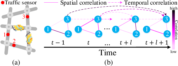 Figure 1 for GMAN: A Graph Multi-Attention Network for Traffic Prediction