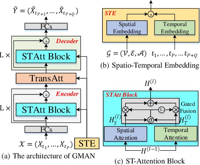 Figure 3 for GMAN: A Graph Multi-Attention Network for Traffic Prediction