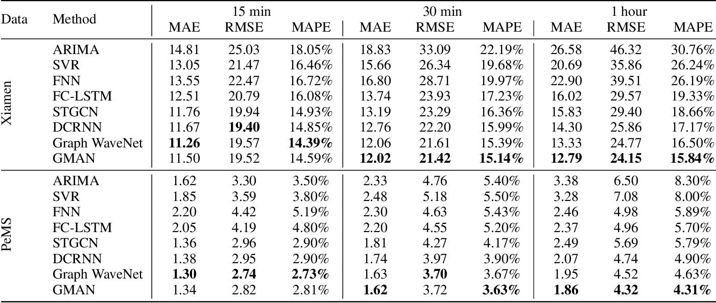 Figure 2 for GMAN: A Graph Multi-Attention Network for Traffic Prediction
