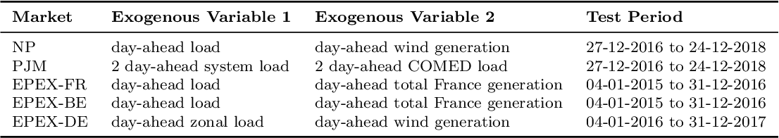 Figure 2 for Neural basis expansion analysis with exogenous variables: Forecasting electricity prices with NBEATSx