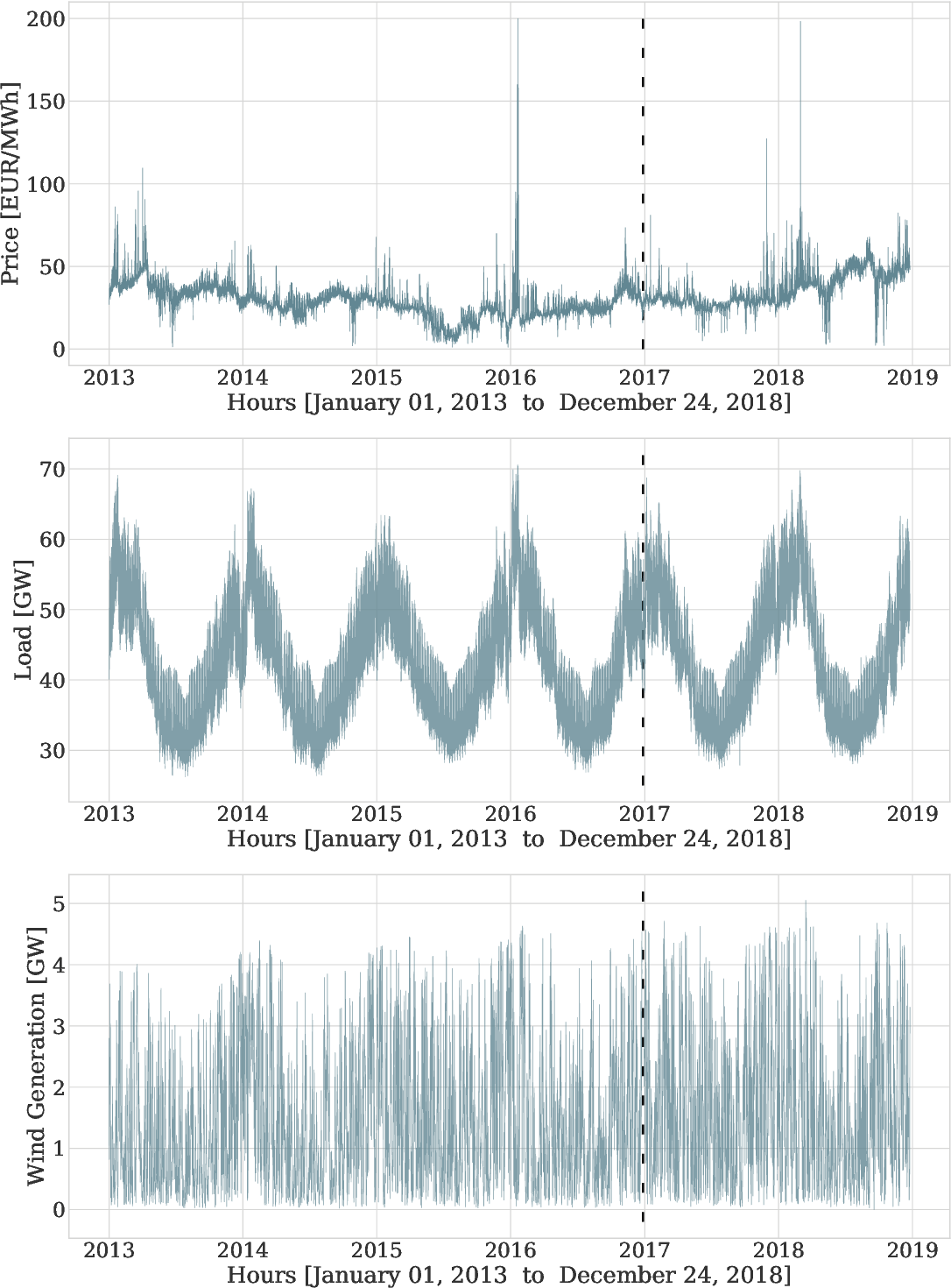 Figure 3 for Neural basis expansion analysis with exogenous variables: Forecasting electricity prices with NBEATSx