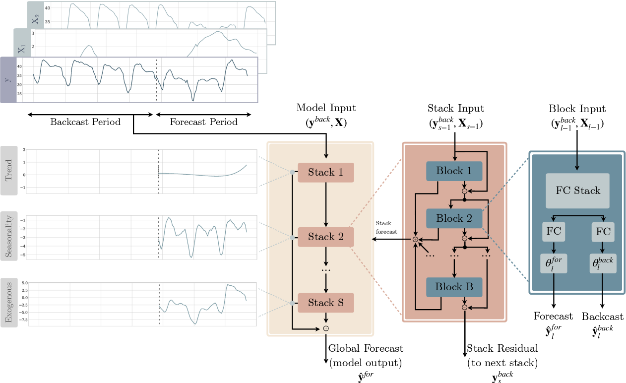 Figure 1 for Neural basis expansion analysis with exogenous variables: Forecasting electricity prices with NBEATSx