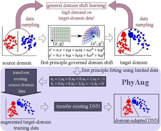 Figure 1 for PhyAug: Physics-Directed Data Augmentation for Deep Sensing Model Transfer in Cyber-Physical Systems