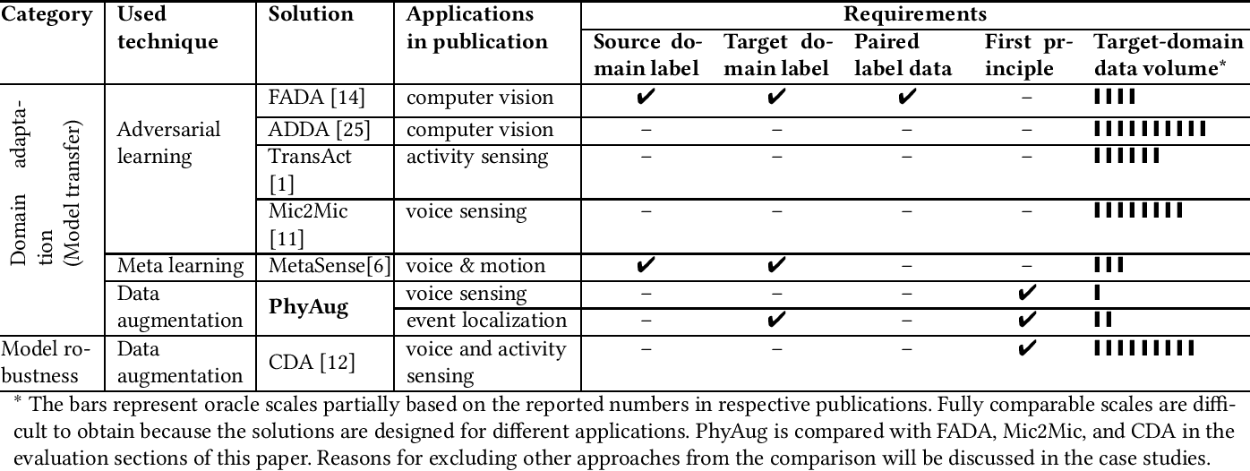 Figure 2 for PhyAug: Physics-Directed Data Augmentation for Deep Sensing Model Transfer in Cyber-Physical Systems