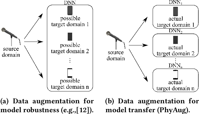 Figure 3 for PhyAug: Physics-Directed Data Augmentation for Deep Sensing Model Transfer in Cyber-Physical Systems