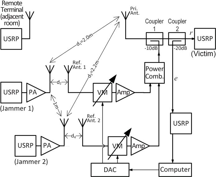 Gps Jamming Diagram