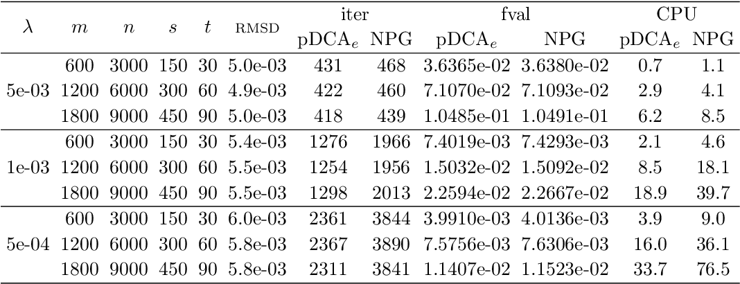 Figure 2 for A refined convergence analysis of pDCA$_e$ with applications to simultaneous sparse recovery and outlier detection