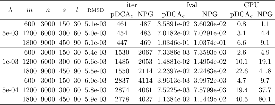 Figure 3 for A refined convergence analysis of pDCA$_e$ with applications to simultaneous sparse recovery and outlier detection