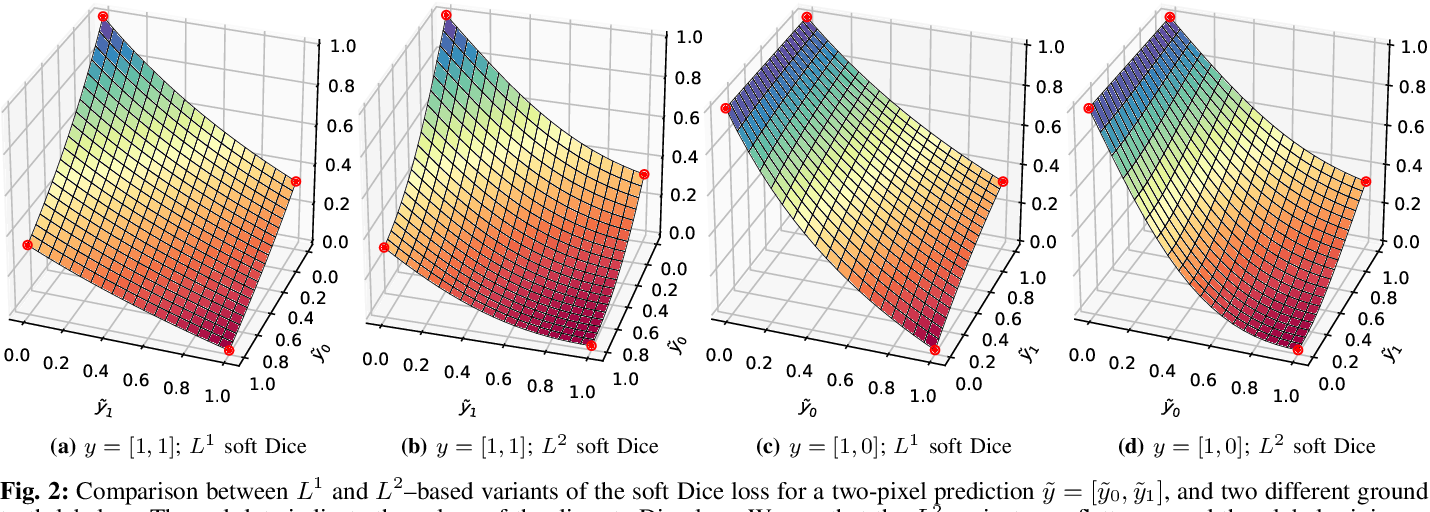 Figure 2 for Optimization for Medical Image Segmentation: Theory and Practice when evaluating with Dice Score or Jaccard Index