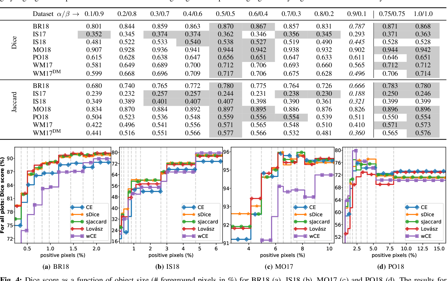 Figure 3 for Optimization for Medical Image Segmentation: Theory and Practice when evaluating with Dice Score or Jaccard Index