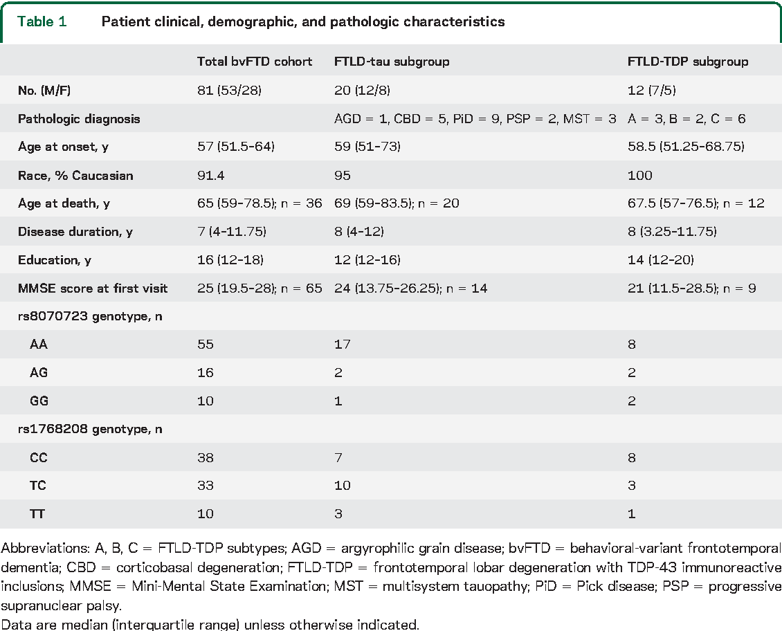 Table 1 Patient clinical, demographic, and pathologic characteristics