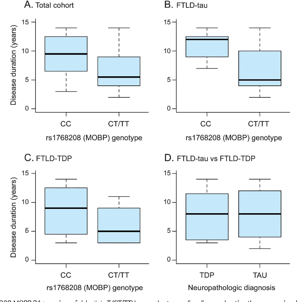 Figure 1 Box plots of disease duration for the behavioral-variant frontotemporal dementia cohort