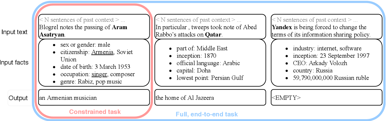 Figure 1 for The ApposCorpus: A new multilingual, multi-domain dataset for factual appositive generation