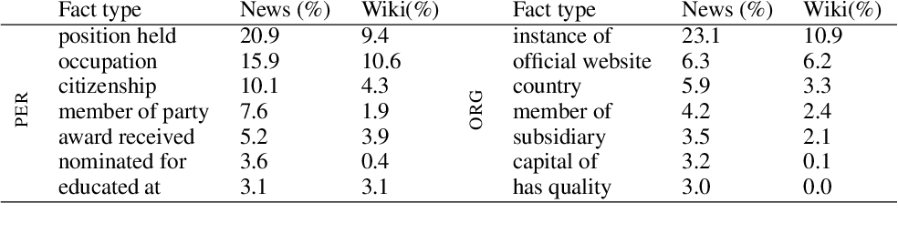 Figure 3 for The ApposCorpus: A new multilingual, multi-domain dataset for factual appositive generation