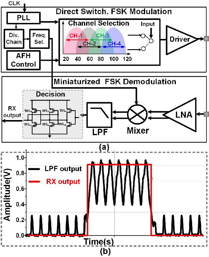 A Pseudo OFDM With Miniaturized FSK Demodulation Body-Coupled