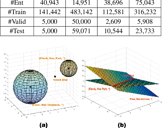 Figure 2 for From One Point to A Manifold: Knowledge Graph Embedding For Precise Link Prediction