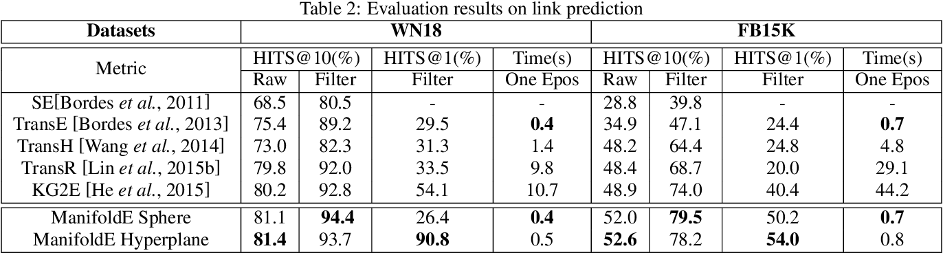 Figure 3 for From One Point to A Manifold: Knowledge Graph Embedding For Precise Link Prediction