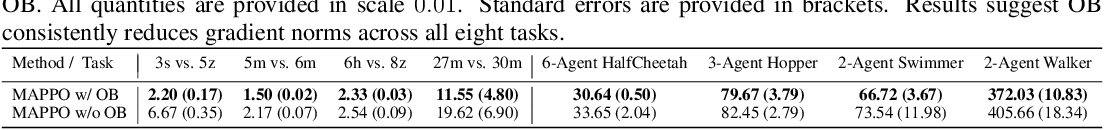 Figure 3 for Settling the Variance of Multi-Agent Policy Gradients