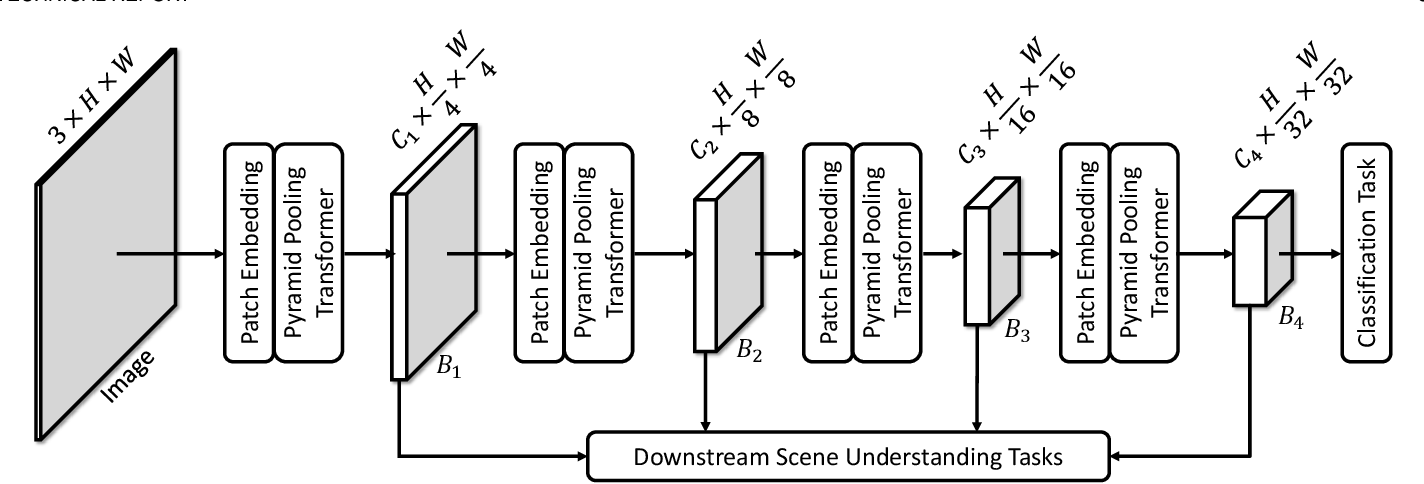 Figure 3 for P2T: Pyramid Pooling Transformer for Scene Understanding